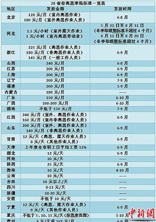 唐山市高温补贴发放标准,唐山市高温补贴政策发放时间